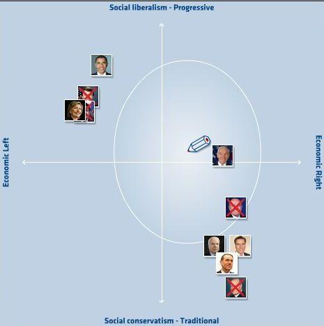 electoral-compass-usa-2008-02-08-11-11-32.jpg
