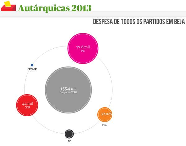 despesas campanha beja 2013