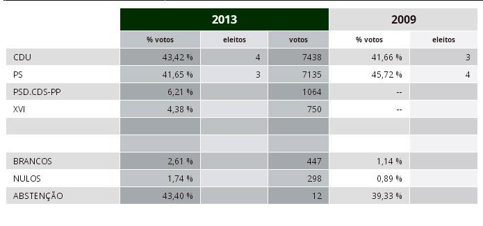 resultados cmb 2013
