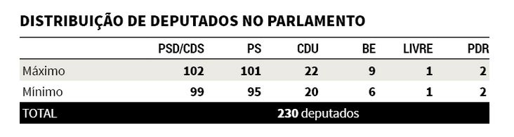 deputados sondagem